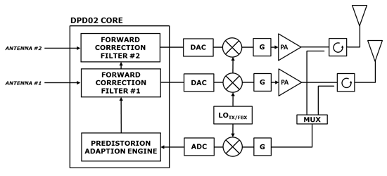 DPD Block Diagram